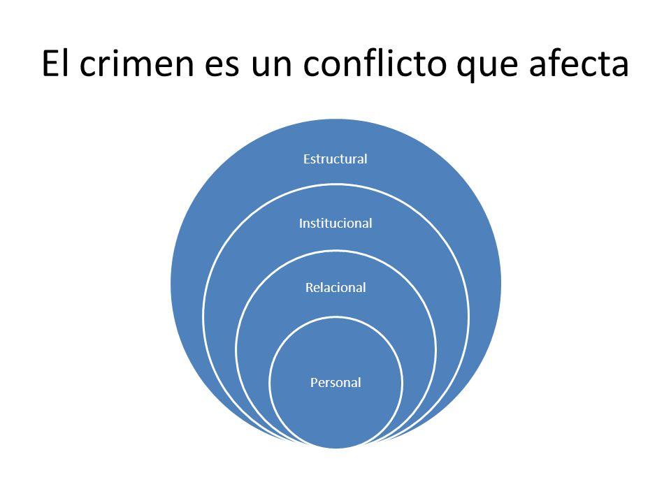 El crimen es un conflicto que afecta Estructural Institucional Relacional Personal