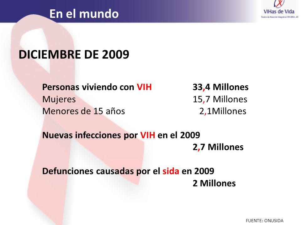 Personas viviendo con VIH 33,4 Millones Mujeres15,7 Millones Menores de 15 años 2,1Millones Nuevas infecciones por VIH en el 2009 2,7 Millones Defunci