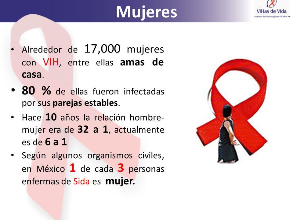 Mujeres Alrededor de 17,000 mujeres con VIH, entre ellas amas de casa. 80 % de ellas fueron infectadas por sus parejas estables. Hace 10 años la relac
