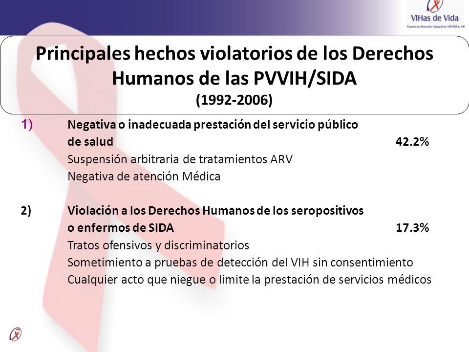 1) Negativa o inadecuada prestación del servicio público de salud 42.2% Suspensión arbitraria de tratamientos ARV Negativa de atención Médica 2) Viola