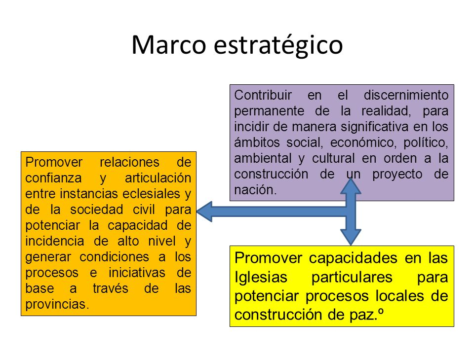 Marco estratégico Promover capacidades en las Iglesias particulares para potenciar procesos locales de construcción de paz.º Contribuir en el discerni