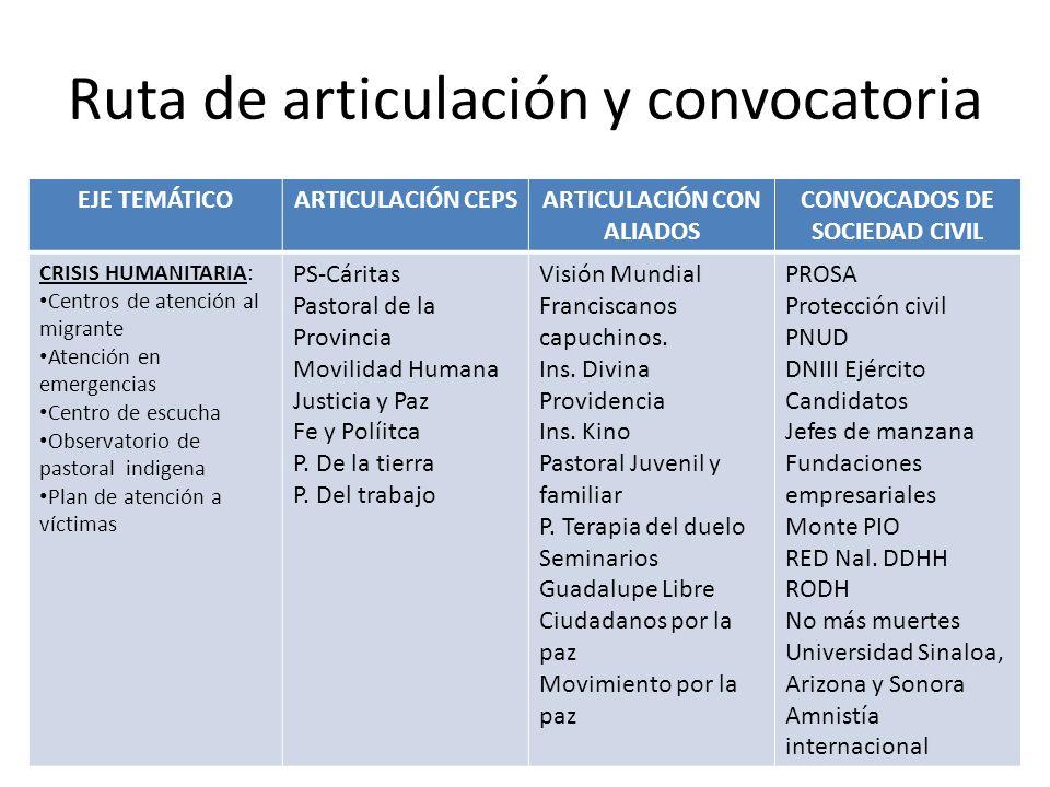Ruta de articulación y convocatoria EJE TEMÁTICOARTICULACIÓN CEPSARTICULACIÓN CON ALIADOS CONVOCADOS DE SOCIEDAD CIVIL CRISIS HUMANITARIA: Centros de