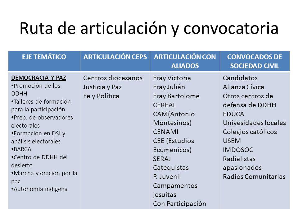 Ruta de articulación y convocatoria EJE TEMÁTICOARTICULACIÓN CEPSARTICULACIÓN CON ALIADOS CONVOCADOS DE SOCIEDAD CIVIL DEMOCRACIA Y PAZ Promoción de l