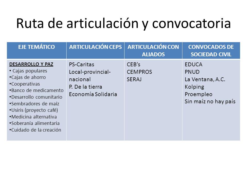 Ruta de articulación y convocatoria EJE TEMÁTICOARTICULACIÓN CEPSARTICULACIÓN CON ALIADOS CONVOCADOS DE SOCIEDAD CIVIL DESARROLLO Y PAZ Cajas populare