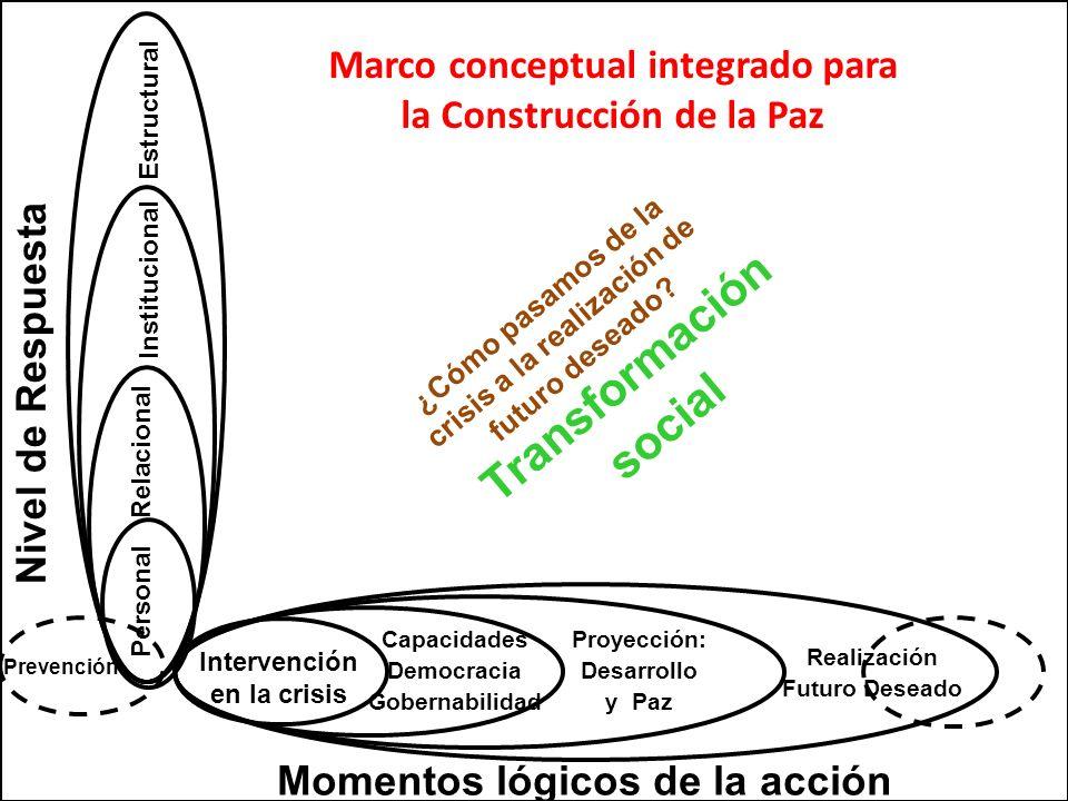 Transformación social ¿Cómo pasamos de la crisis a la realización de futuro deseado? Marco conceptual integrado para la Construcción de la Paz Momento