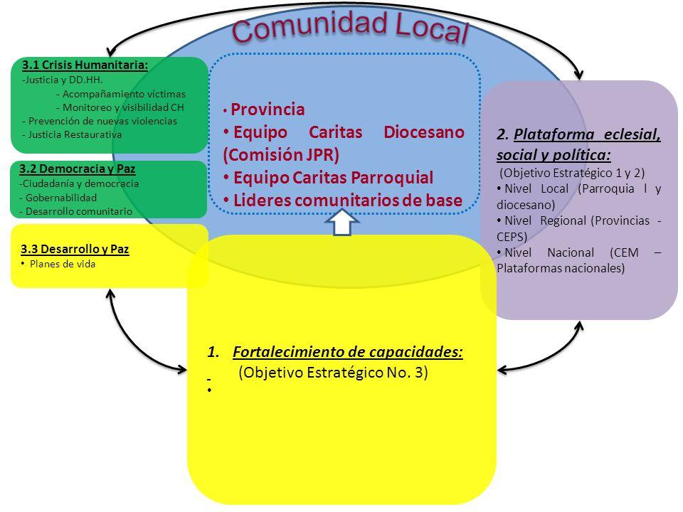 Provincia Equipo Caritas Diocesano (Comisión JPR) Equipo Caritas Parroquial Lideres comunitarios de base 2. Plataforma eclesial, social y política: (O