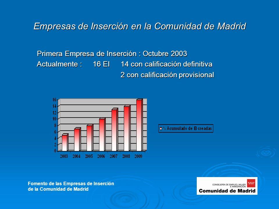 Empresas de Inserción en la Comunidad de Madrid Primera Empresa de Inserción : Octubre 2003 Actualmente :16 EI 14 con calificación definitiva 2 con calificación provisional Fomento de las Empresas de Inserción de la Comunidad de Madrid