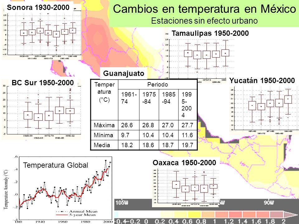 Cambios en temperatura en México Estaciones sin efecto urbano Sonora 1930-2000 BC Sur 1950-2000 Tamaulipas 1950-2000 Yucatán 1950-2000 Oaxaca 1950-200