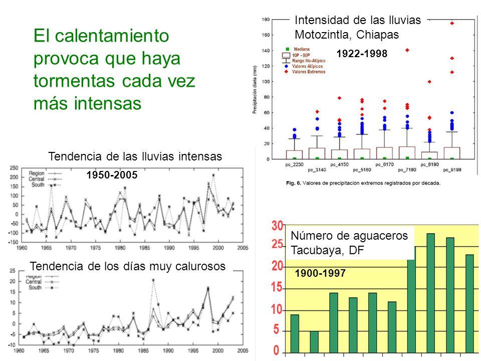 Tendencia de las lluvias intensas Tendencia de los días muy calurosos 1922-1998 1950-2005 1900-1997 Número de aguaceros Tacubaya, DF Intensidad de las