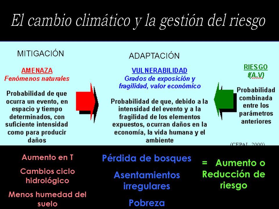 Aumento en T Cambios ciclo hidrológico Menos humedad del suelo Pérdida de bosques Asentamientos irregulares Pobreza = Aumento o Reducción de riesgo (C