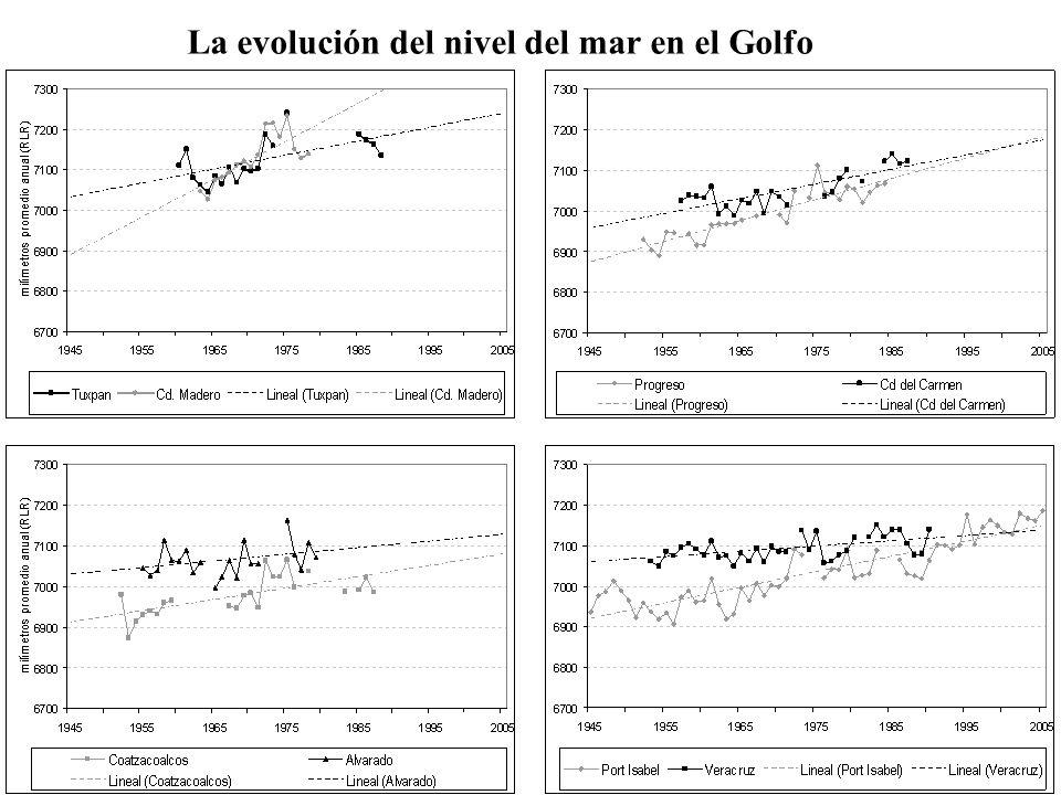 La evolución del nivel del mar en el Golfo