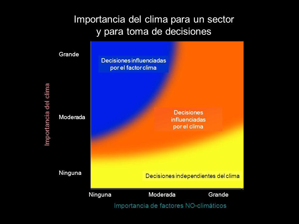 Importancia del clima para un sector y para toma de decisiones Importancia del clima Importancia de factores NO-climáticos Decisiones influenciadas po