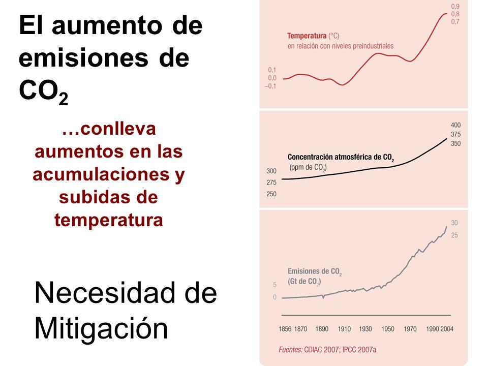 El aumento de emisiones de CO 2 …conlleva aumentos en las acumulaciones y subidas de temperatura Necesidad de Mitigación