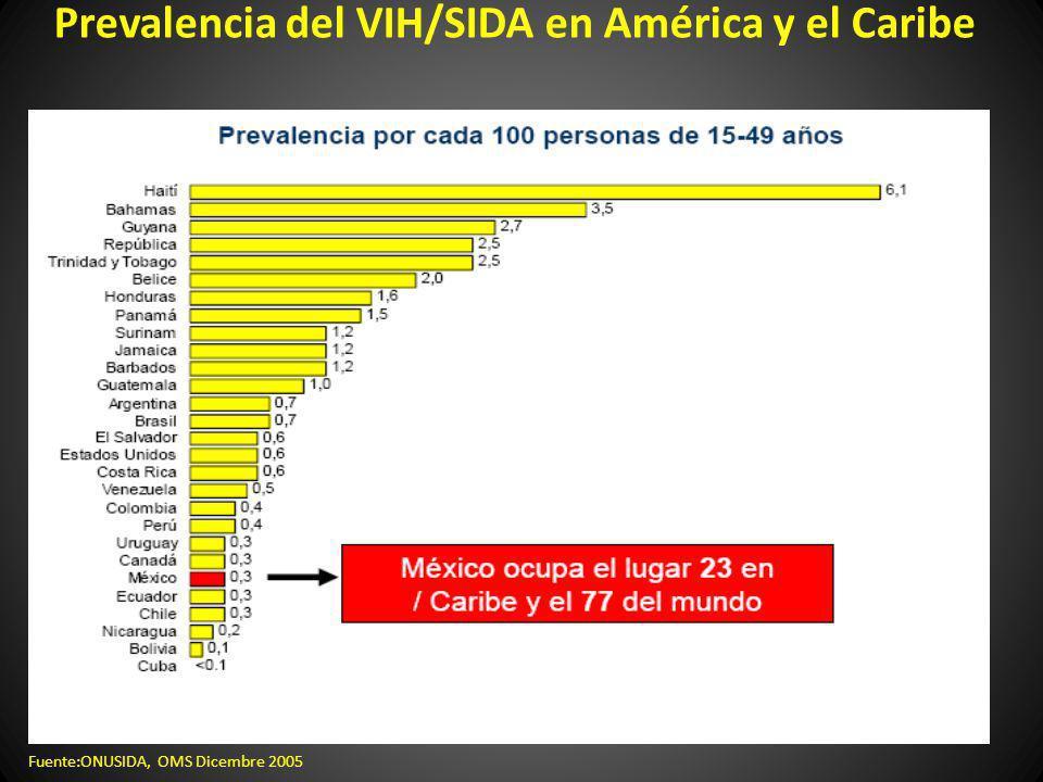 Prevalencia del VIH/SIDA en América y el Caribe Fuente:ONUSIDA, OMS Dicembre 2005