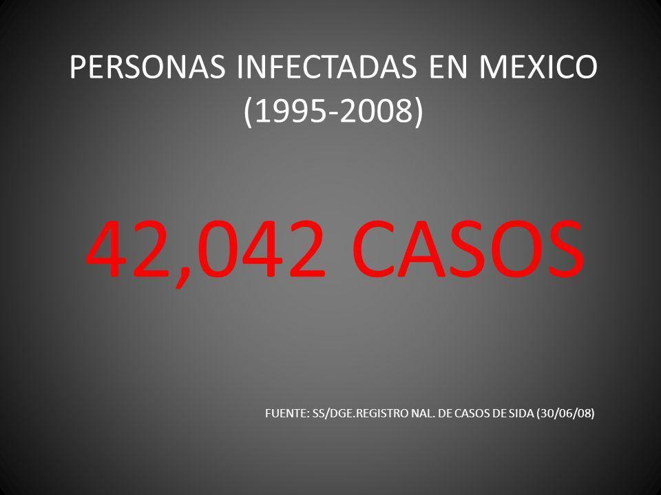 PERSONAS INFECTADAS EN MEXICO (1995-2008) 42,042 CASOS FUENTE: SS/DGE.REGISTRO NAL. DE CASOS DE SIDA (30/06/08)