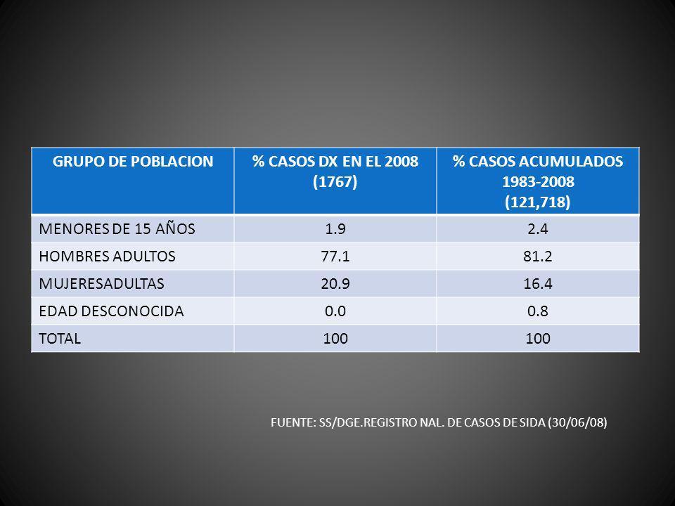 GRUPO DE POBLACION% CASOS DX EN EL 2008 (1767) % CASOS ACUMULADOS 1983-2008 (121,718) MENORES DE 15 AÑOS1.92.4 HOMBRES ADULTOS77.181.2 MUJERESADULTAS2