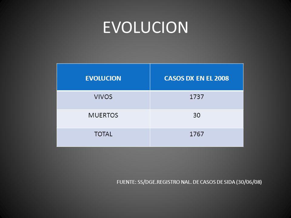 EVOLUCION CASOS DX EN EL 2008 VIVOS1737 MUERTOS30 TOTAL1767 FUENTE: SS/DGE.REGISTRO NAL. DE CASOS DE SIDA (30/06/08)