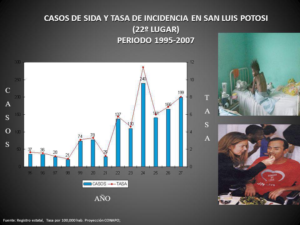 CASOS DE SIDA Y TASA DE INCIDENCIA EN SAN LUIS POTOSI (22º LUGAR) PERIODO 1995-2007 Fuente: Registro estatal, Tasa por 100,000 hab. Proyección CONAPO;