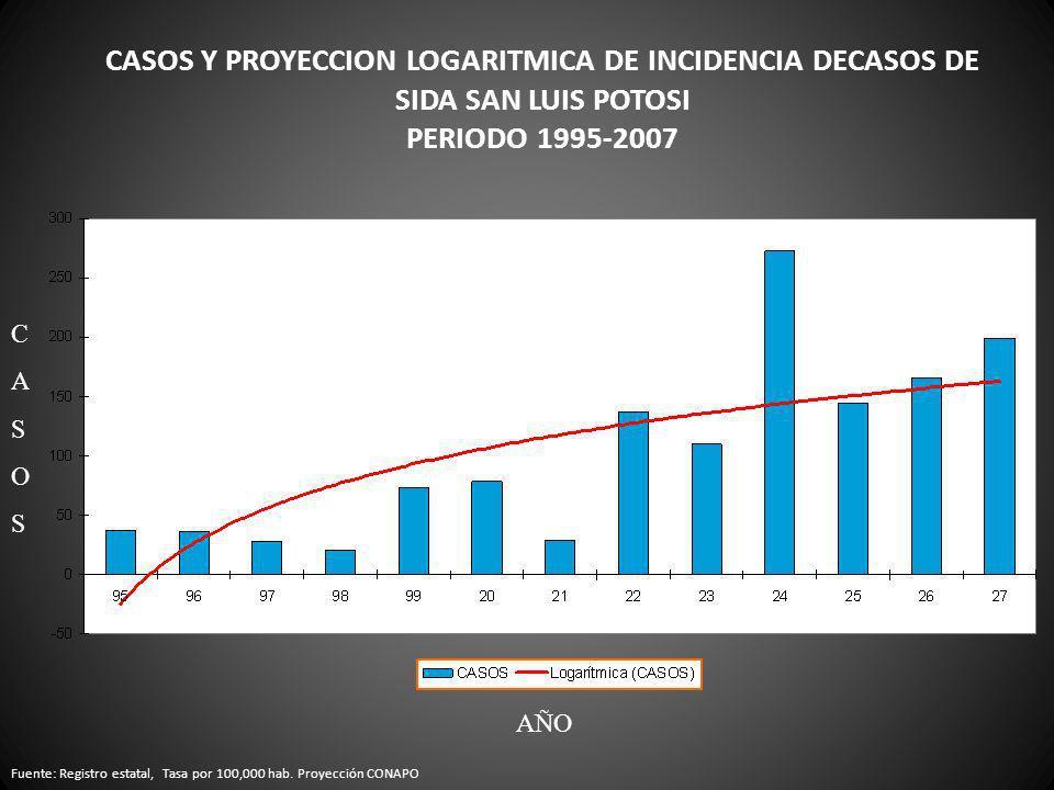 CASOS Y PROYECCION LOGARITMICA DE INCIDENCIA DECASOS DE SIDA SAN LUIS POTOSI PERIODO 1995-2007 Fuente: Registro estatal, Tasa por 100,000 hab. Proyecc