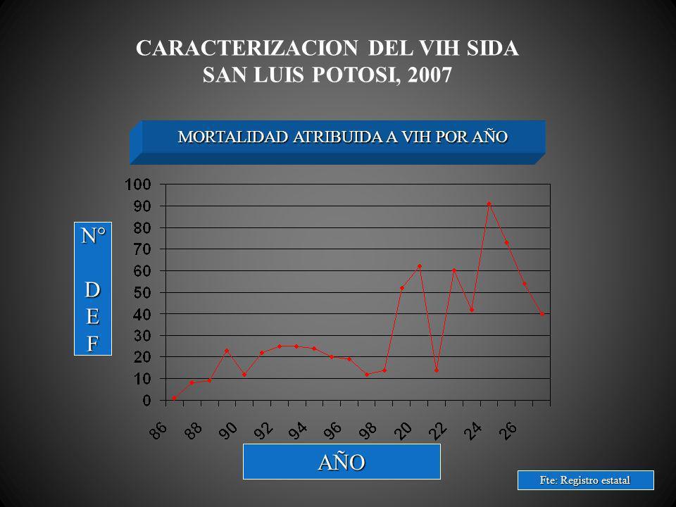 CARACTERIZACION DEL VIH SIDA SAN LUIS POTOSI, 2007 MORTALIDAD ATRIBUIDA A VIH POR AÑO N°DEF Fte: Registro estatal AÑO