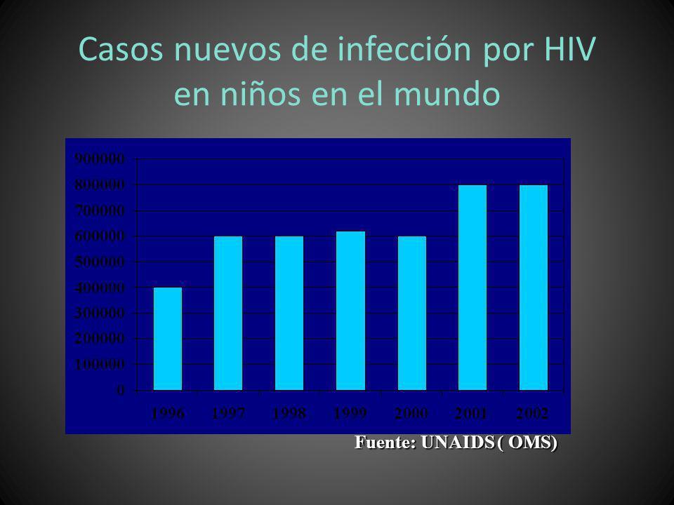 Casos nuevos de infección por HIV en niños en el mundo Fuente: UNAIDS ( OMS)