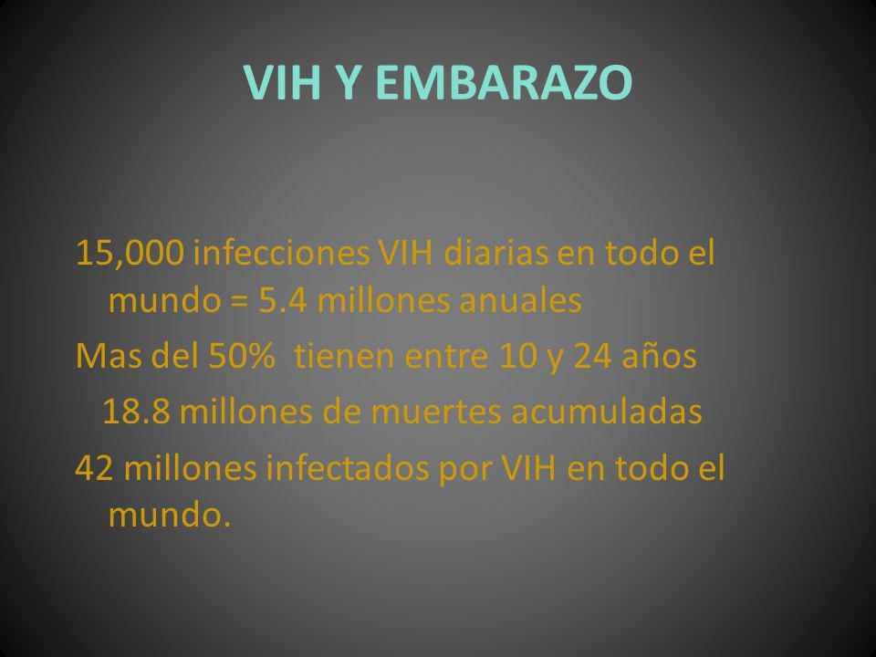 VIH Y EMBARAZO 15,000 infecciones VIH diarias en todo el mundo = 5.4 millones anuales Mas del 50% tienen entre 10 y 24 años 18.8 millones de muertes a