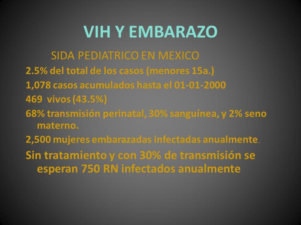 VIH Y EMBARAZO SIDA PEDIATRICO EN MEXICO 2.5% del total de los casos (menores 15a.) 1,078 casos acumulados hasta el 01-01-2000 469 vivos (43.5%) 68% t