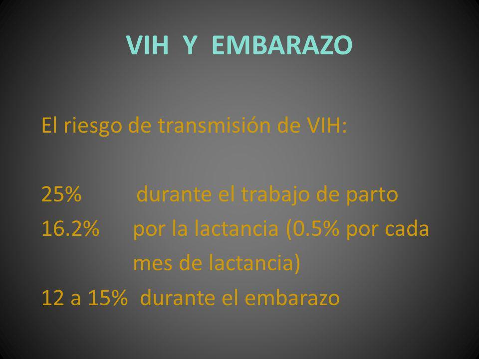 VIH Y EMBARAZO El riesgo de transmisión de VIH: 25% durante el trabajo de parto 16.2% por la lactancia (0.5% por cada mes de lactancia) 12 a 15% duran