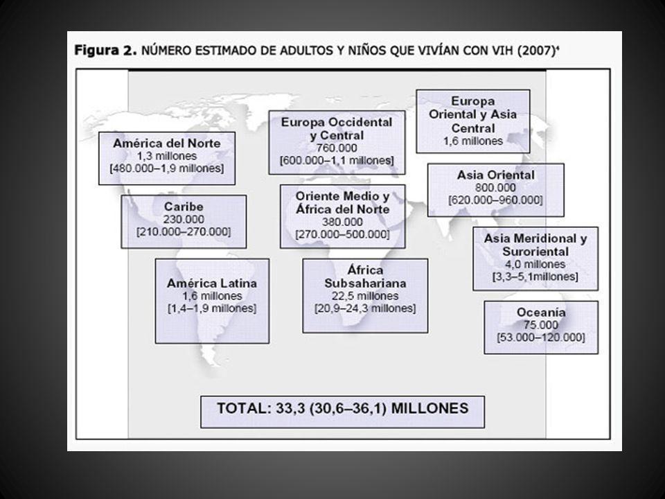 PANORAMA EPIDEMIOLOGICO NUEVAS INFECCIONES POR EL VIH EN 2007 TOTAL: 2.5 MILLONES (2.2-3.2 MILLONES) ADULTOS: 2.1 MILLONES (1.4-3.6 MILLONES) <15 AÑOS: 420,000 (350,000-540,000) Fuente: UNAIDS ( OMS) 2008