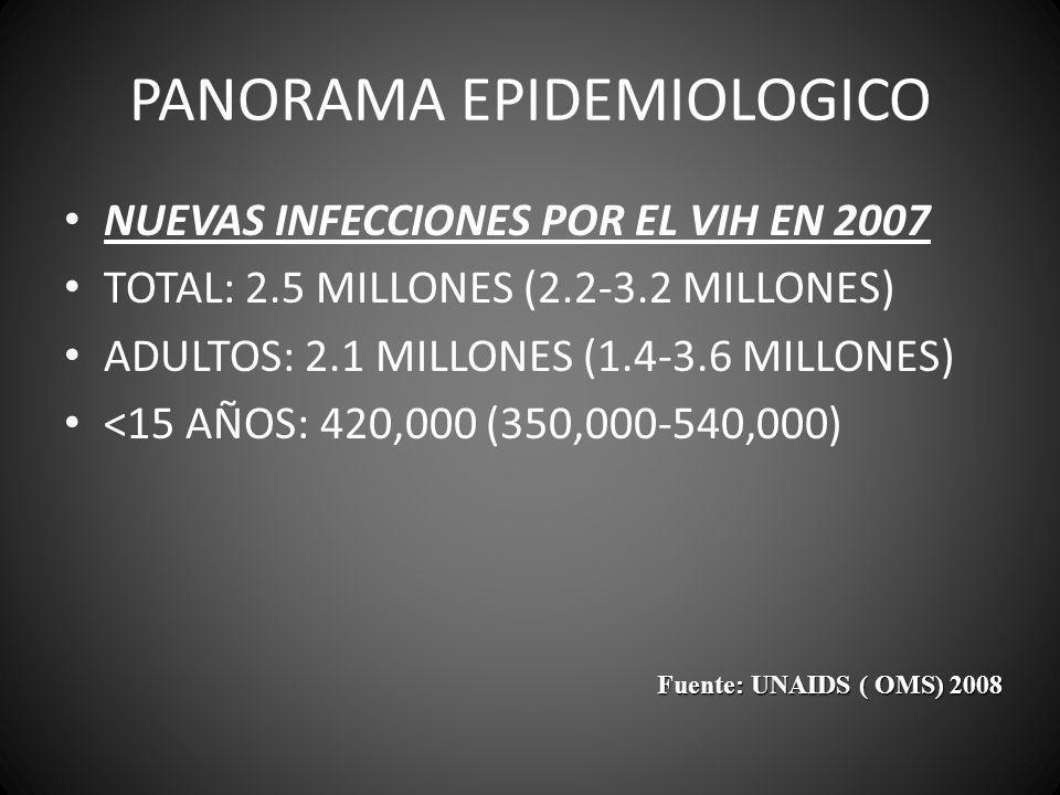 PANORAMA EPIDEMIOLOGICO NUEVAS INFECCIONES POR EL VIH EN 2007 TOTAL: 2.5 MILLONES (2.2-3.2 MILLONES) ADULTOS: 2.1 MILLONES (1.4-3.6 MILLONES) <15 AÑOS