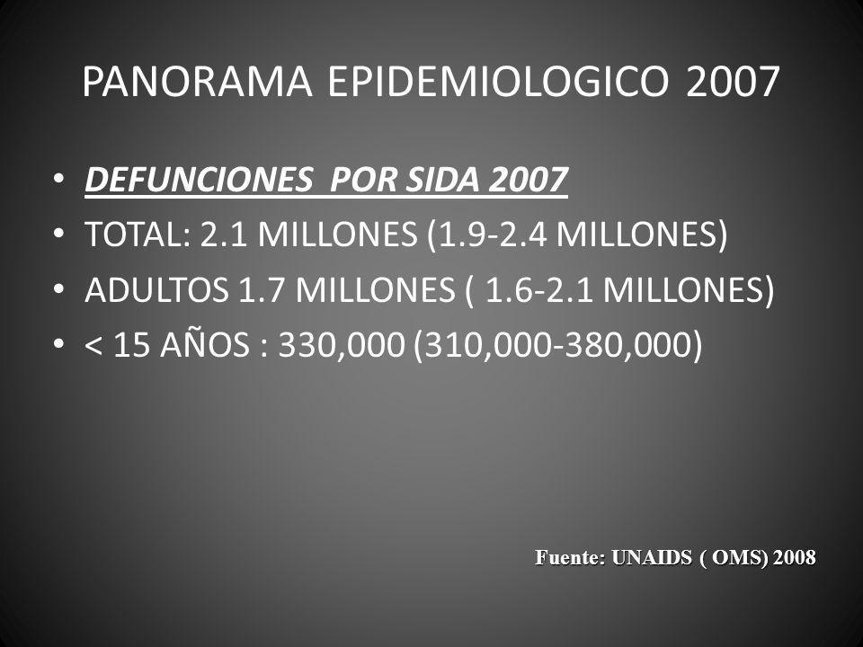 PANORAMA EPIDEMIOLOGICO 2007 DEFUNCIONES POR SIDA 2007 TOTAL: 2.1 MILLONES (1.9-2.4 MILLONES) ADULTOS 1.7 MILLONES ( 1.6-2.1 MILLONES) < 15 AÑOS : 330