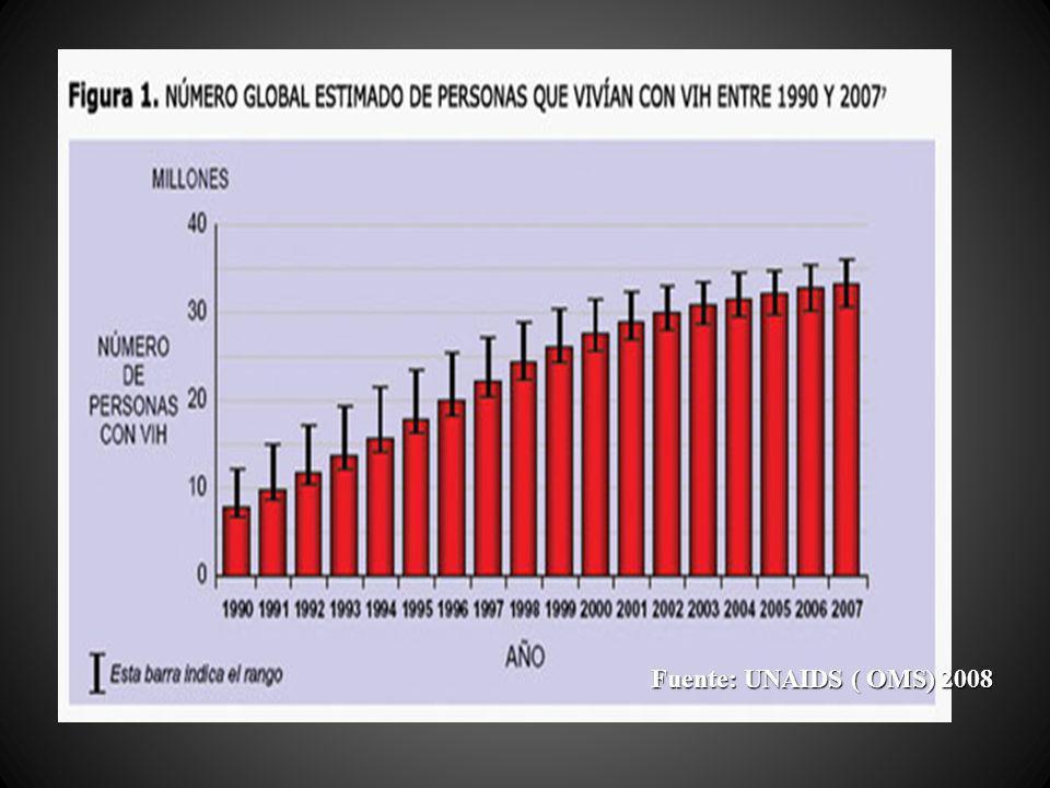 PRIORIDAD Conocer oportunamente el perfil epidemiológico del VIH/SIDA.