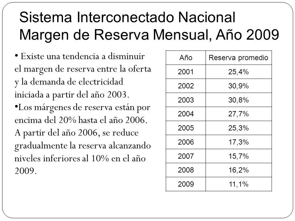Sistema Interconectado Nacional Margen de Reserva Mensual, Año 2009 AñoReserva promedio 200125,4% 200230,9% 200330,8% 200427,7% 200525,3% 200617,3% 20