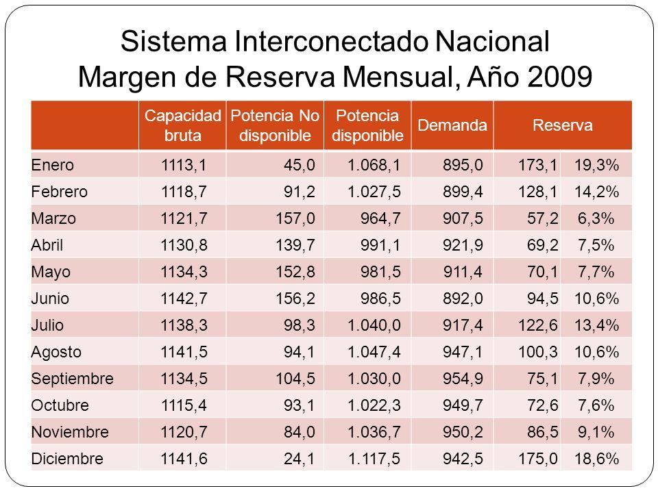 Sistema Interconectado Nacional Margen de Reserva Mensual, Año 2009 Capacidad bruta Potencia No disponible Potencia disponible DemandaReserva Enero111