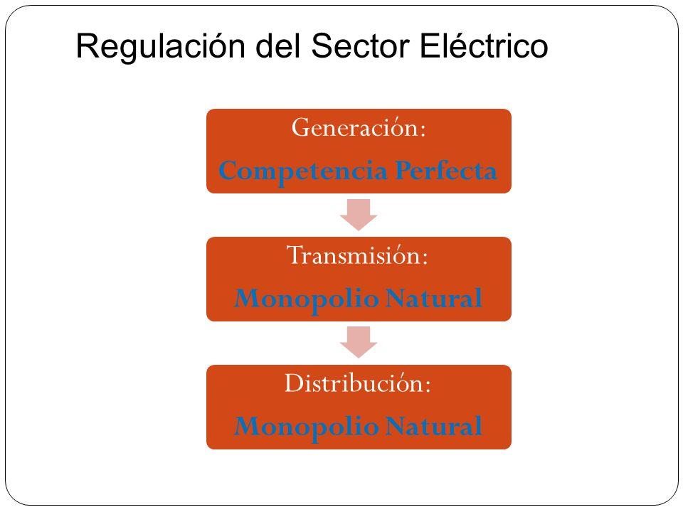 Regulación del Sector Eléctrico Generación: Competencia Perfecta Transmisión: Monopolio Natural Distribución: Monopolio Natural