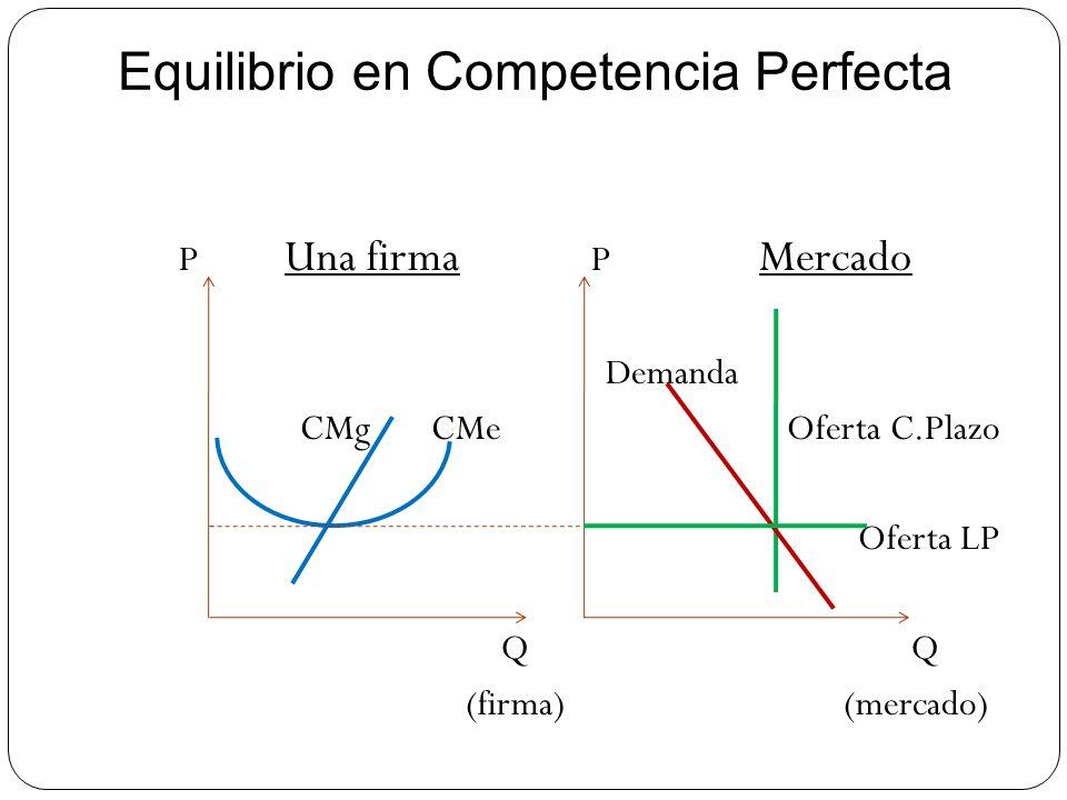 Equilibrio en Competencia Perfecta P Una firma P Mercado Demanda CMg CMe Oferta C.Plazo Oferta LP Q Q (firma) (mercado)
