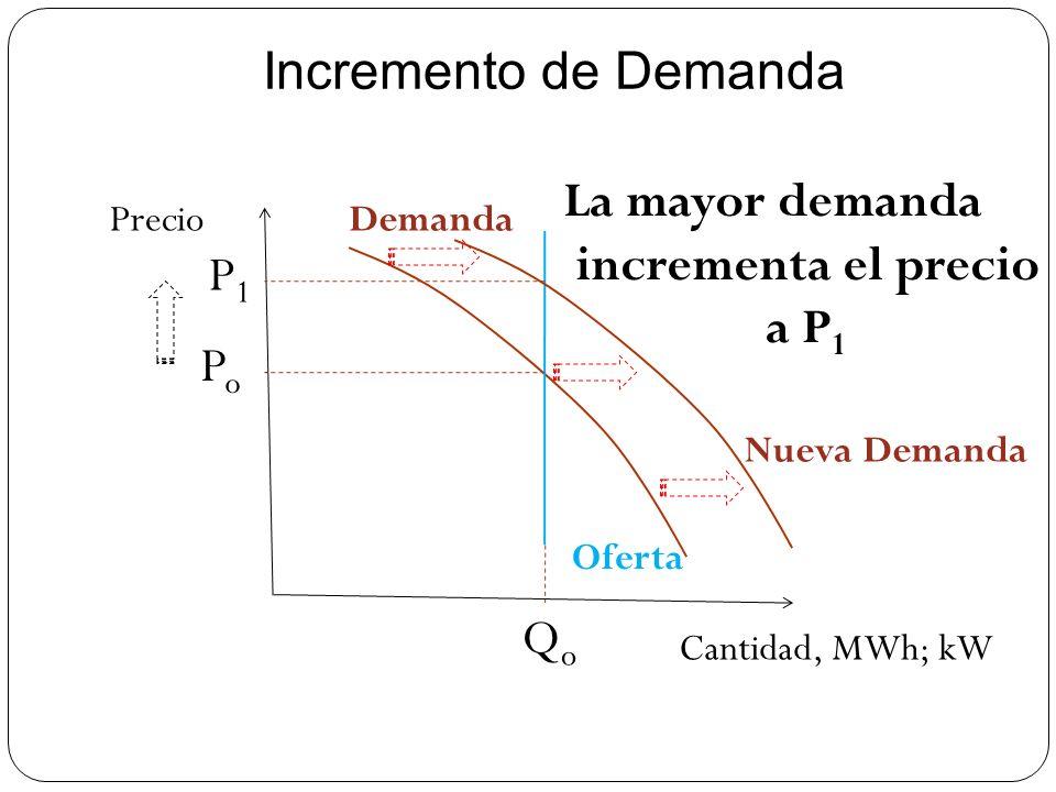 Incremento de Demanda Precio Cantidad, MWh; kW PoPo QoQo La mayor demanda incrementa el precio a P 1 Demanda Oferta Nueva Demanda P1P1