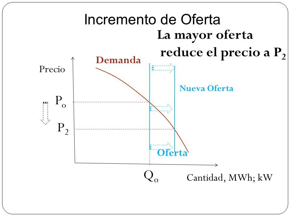 Incremento de Oferta Precio Cantidad, MWh; kW PoPo QoQo Demanda Oferta Nueva Oferta P2P2 La mayor oferta reduce el precio a P 2