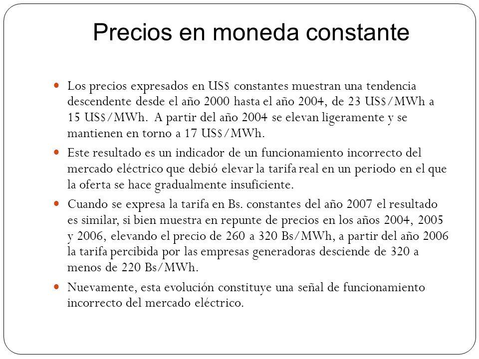 Los precios expresados en US$ constantes muestran una tendencia descendente desde el año 2000 hasta el año 2004, de 23 US$/MWh a 15 US$/MWh. A partir
