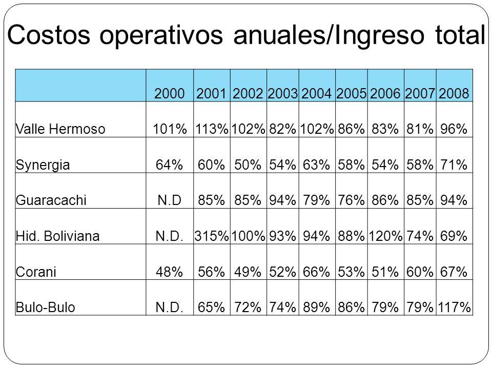 Costos operativos anuales/Ingreso total 200020012002200320042005200620072008 Valle Hermoso101%113%102%82%102%86%83%81%96% Synergia64%60%50%54%63%58%54