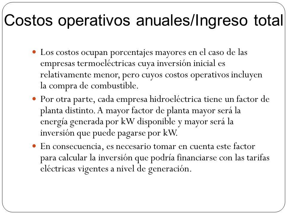 Costos operativos anuales/Ingreso total Los costos ocupan porcentajes mayores en el caso de las empresas termoeléctricas cuya inversión inicial es rel