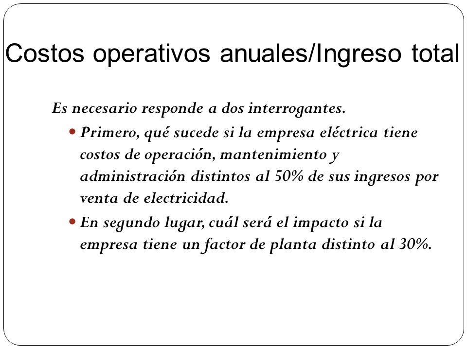 Costos operativos anuales/Ingreso total Es necesario responde a dos interrogantes. Primero, qué sucede si la empresa eléctrica tiene costos de operaci