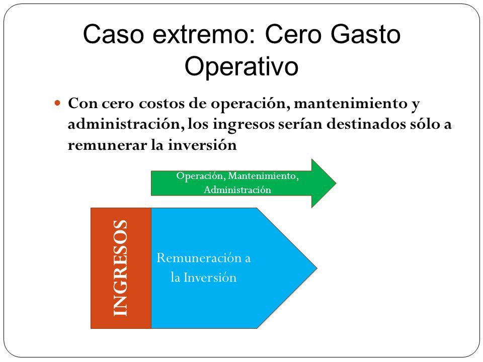 Caso extremo: Cero Gasto Operativo Con cero costos de operación, mantenimiento y administración, los ingresos serían destinados sólo a remunerar la in