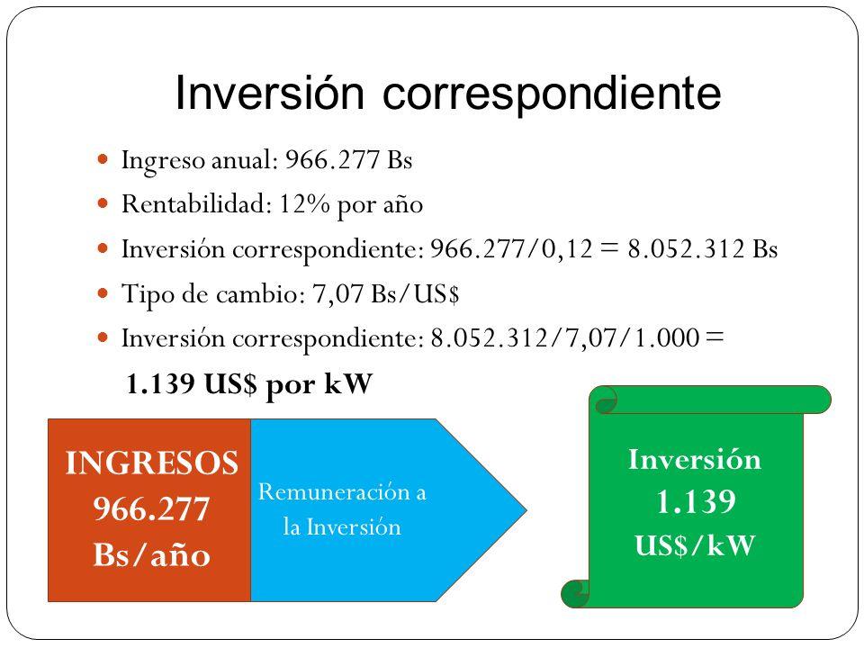 Ingreso anual: 966.277 Bs Rentabilidad: 12% por año Inversión correspondiente: 966.277/0,12 = 8.052.312 Bs Tipo de cambio: 7,07 Bs/US$ Inversión corre