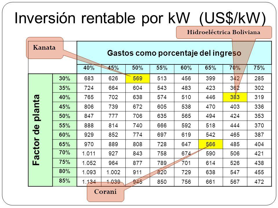Inversión rentable por kW (US$/kW) Gastos como porcentaje del ingreso 40%45%50%55%60%65%70%75% Factor de planta 30% 683626569513456399342285 35% 72466