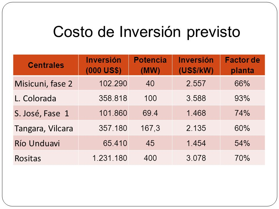 Costo de Inversión previsto Centrales Inversión (000 US$) Potencia (MW) Inversión (US$/kW) Factor de planta Misicuni, fase 2 102.290402.55766% L. Colo