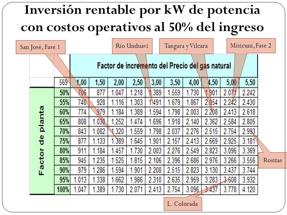 Inversión rentable por kW de potencia con costos operativos al 50% del ingreso San José, Fase 1 Rio Unduavi L. Colorada Tangara y Vilcara Misicuni, Fa