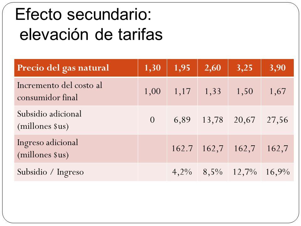 Efecto secundario: elevación de tarifas Precio del gas natural1,301,952,603,253,90 Incremento del costo al consumidor final 1,001,171,331,501,67 Subsi
