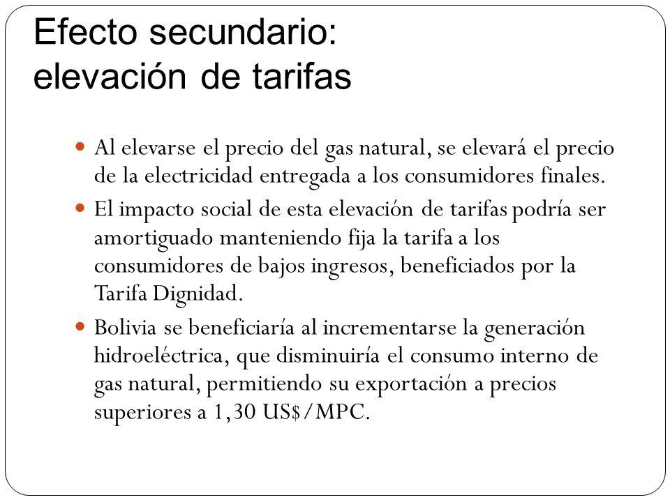 Efecto secundario: elevación de tarifas Al elevarse el precio del gas natural, se elevará el precio de la electricidad entregada a los consumidores fi