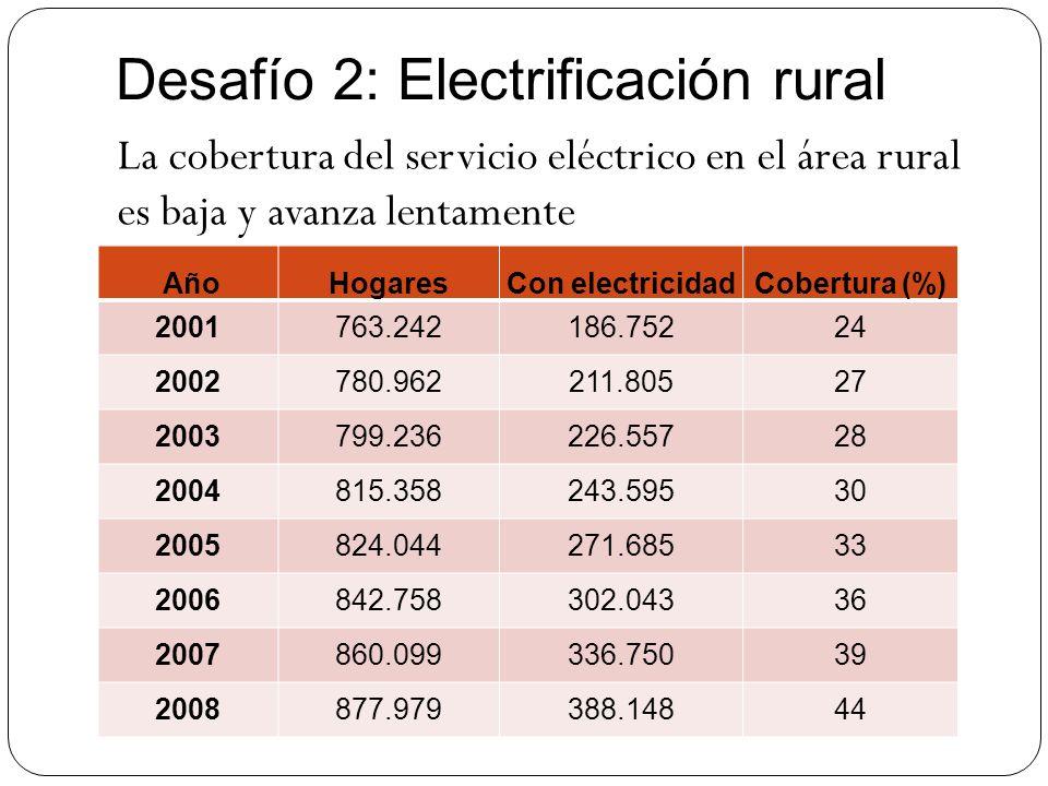 Desafío 2: Electrificación rural AñoHogaresCon electricidadCobertura (%) 2001763.242186.75224 2002780.962211.80527 2003799.236226.55728 2004815.358243
